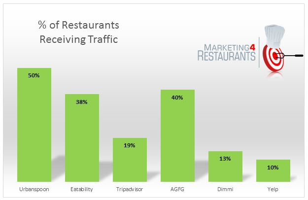 Urbanspoon Vs Eatability Vs Dimmi Vs Yelp Which Sites Refer The Most