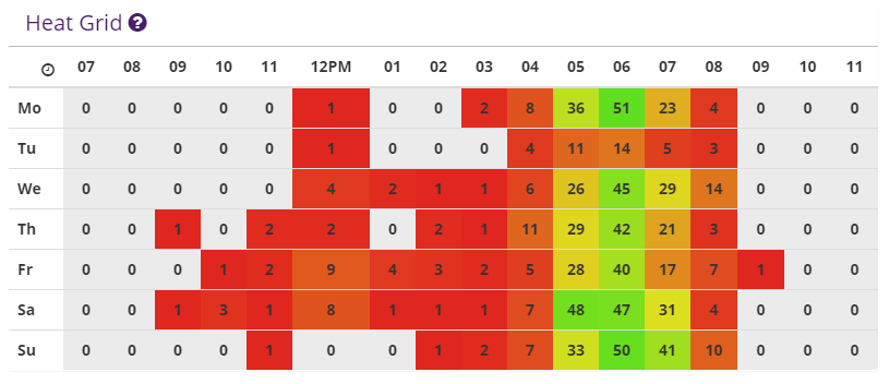 Restaurant order time heat map