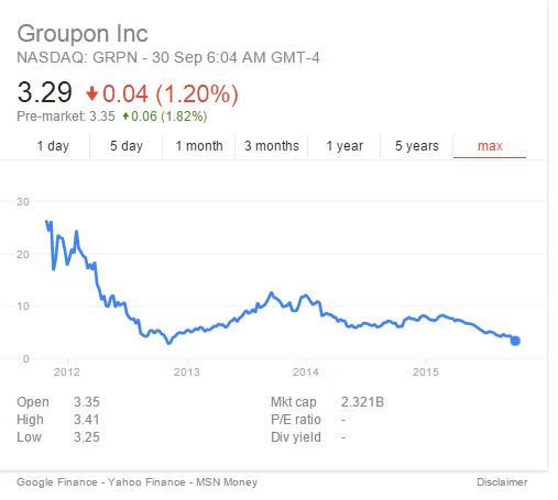 Groupon share graph.