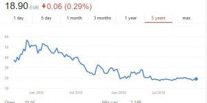 Rocket Internet Share Price
