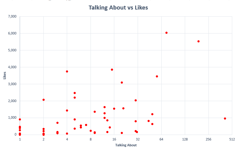 Restaurant Facebook Talking About vs Likes