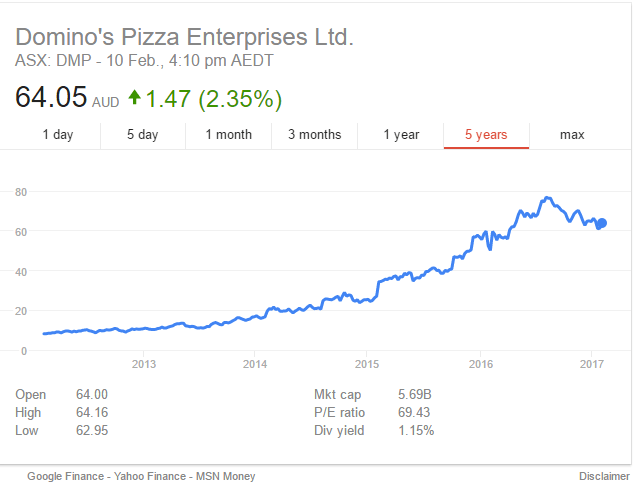 Domino's Pizza market cap