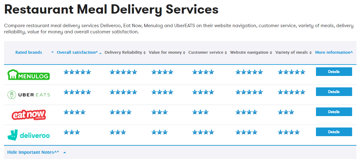 Restaurant Delivery ratings