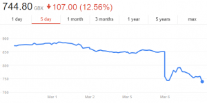 Just Eat Share Price