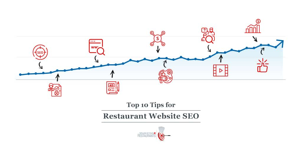 Episode 105: Top 10 Tips for Restaurant Website SEO