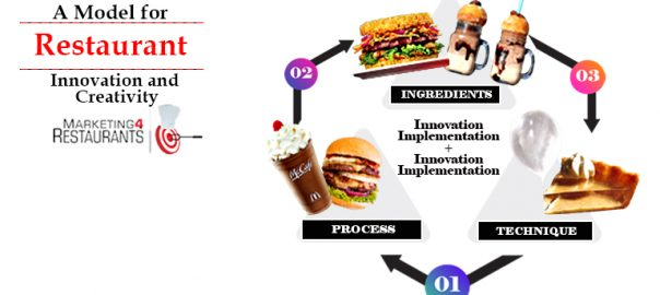 Episode- 122 A model for Restaurant innovation and creativity 768x384