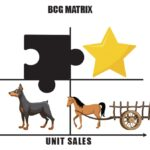 Episode 125 Using the BCG Matrix To Increase Restaurant Profitability