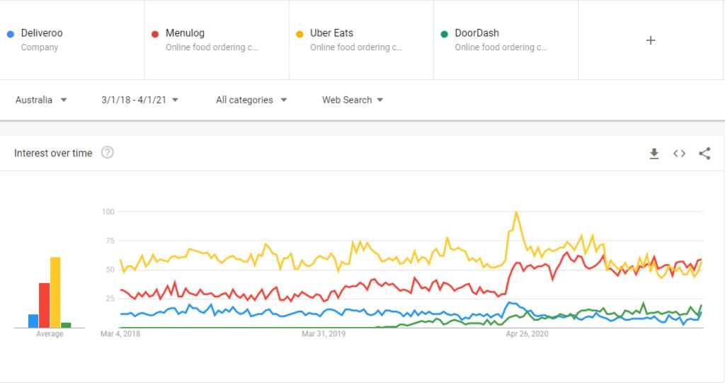 Deliveroo vs Menulog vs Uber Eats vs DoorDash